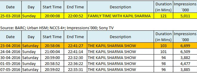 first episode impression of family time with kapil sharma