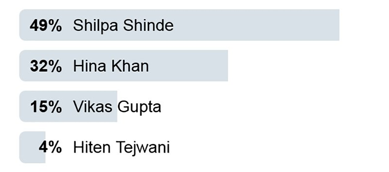 shilpa shinde voted most likely to win bigg boss season 11