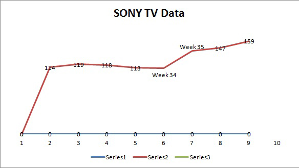 sony tv data
