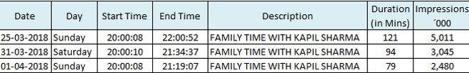 family time with kapil sharma trp rating