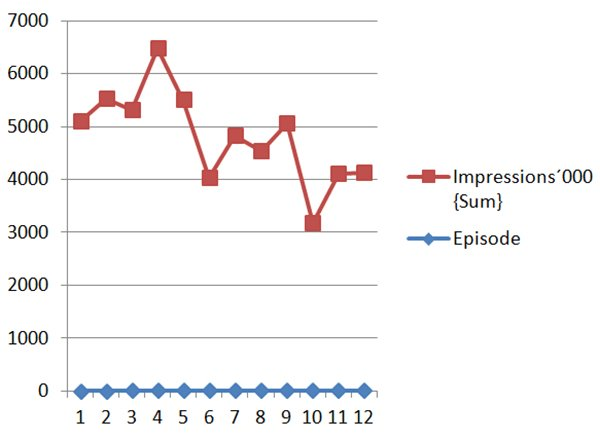 graphical representation of dance plus show
